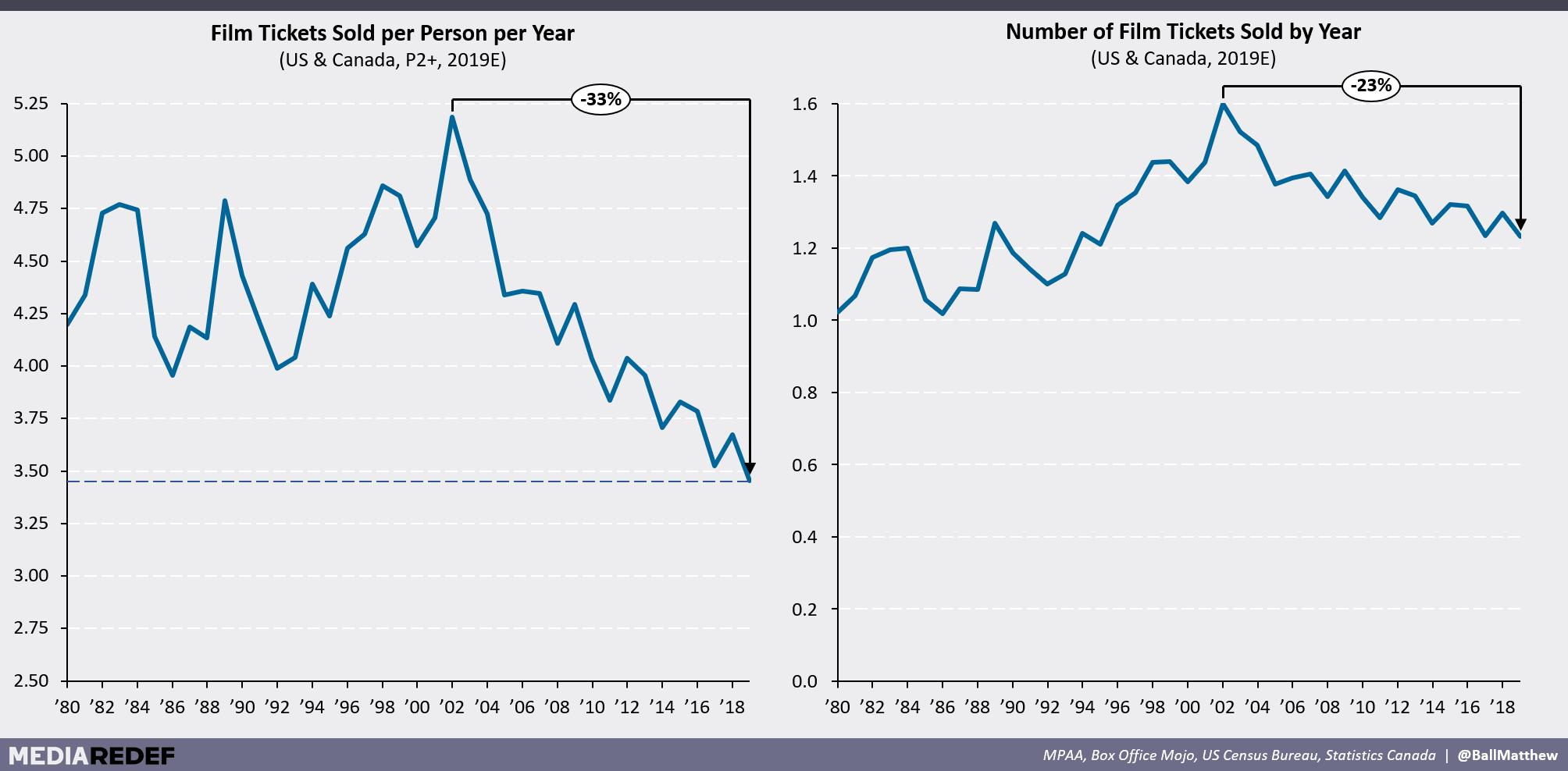 Decline in film ticket sales