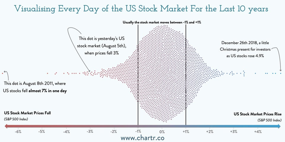 Individual stock market returns by day
