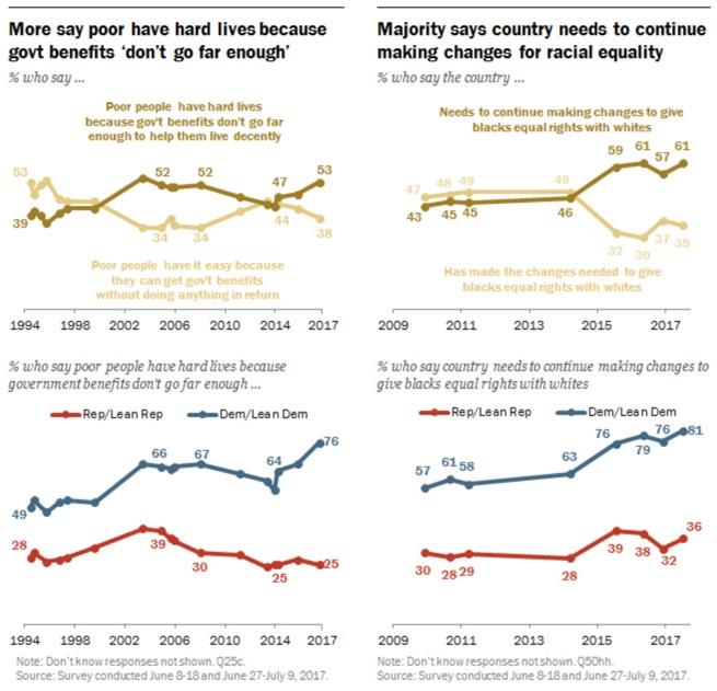 The U.S. political divide