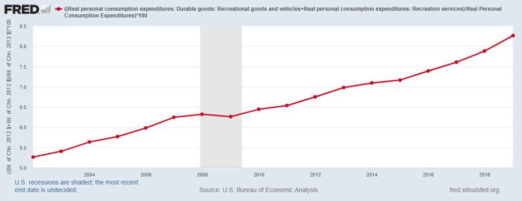 ((Real personal consumption expenditures: Durable goods: Recreational goods and vehicles+Real personal consumption expenditures: Recreation services)/Real Personal Consumption Expenditures)*100