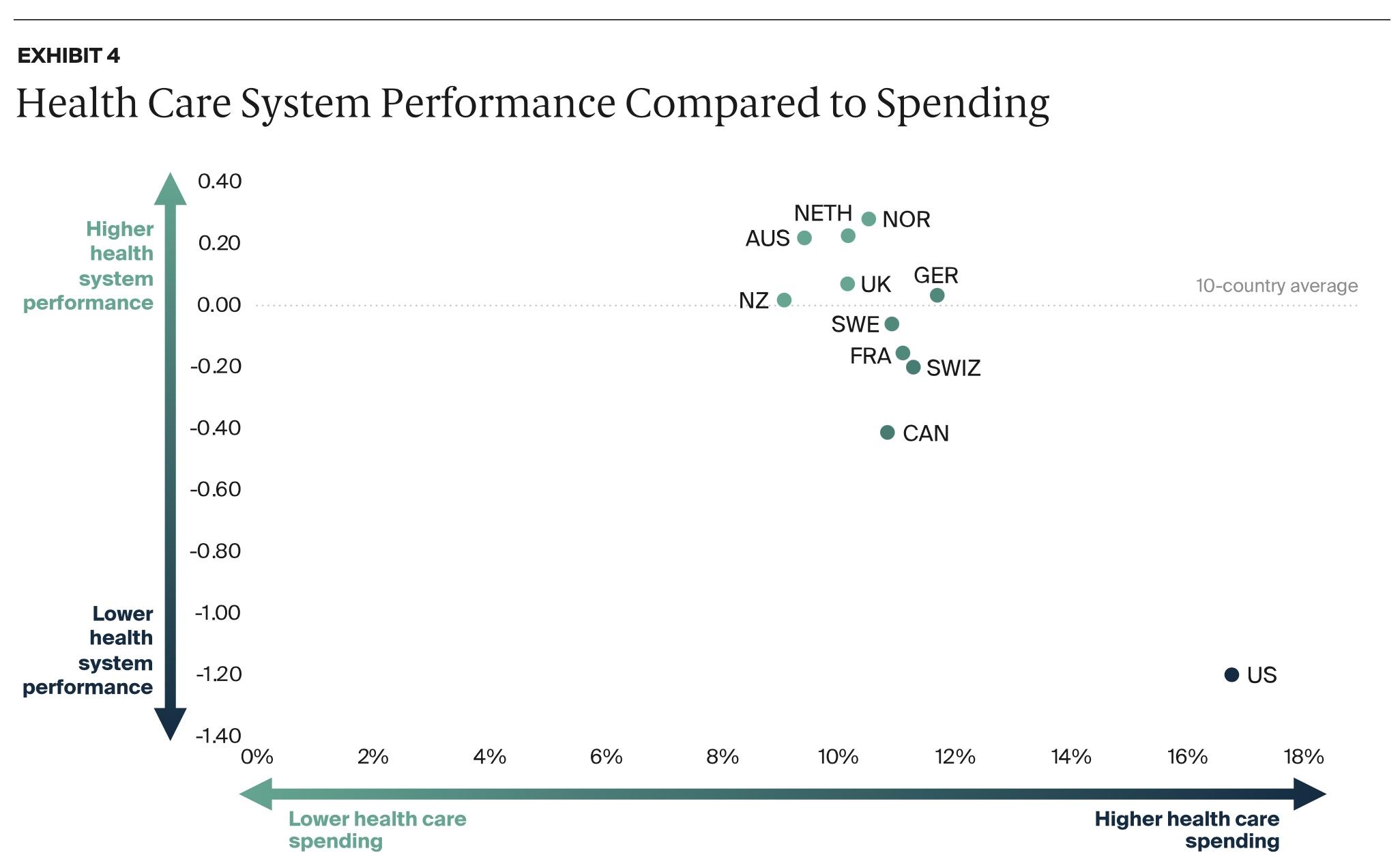 Health care spending vs. quality